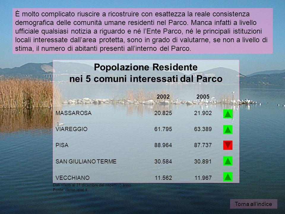 Torna all'indice 11.96711.562VECCHIANO 30.89130.584SAN GIULIANO TERME 87.73788.964PISA 63.38961.795VIAREGGIO 21.90220.825MASSAROSA 20052002 Popolazione Residente nei 5 comuni interessati dal Parco Dati riferiti al 31 dicembre del rispettivo anno Fonte: demo.istat.it È molto complicato riuscire a ricostruire con esattezza la reale consistenza demografica delle comunità umane residenti nel Parco.
