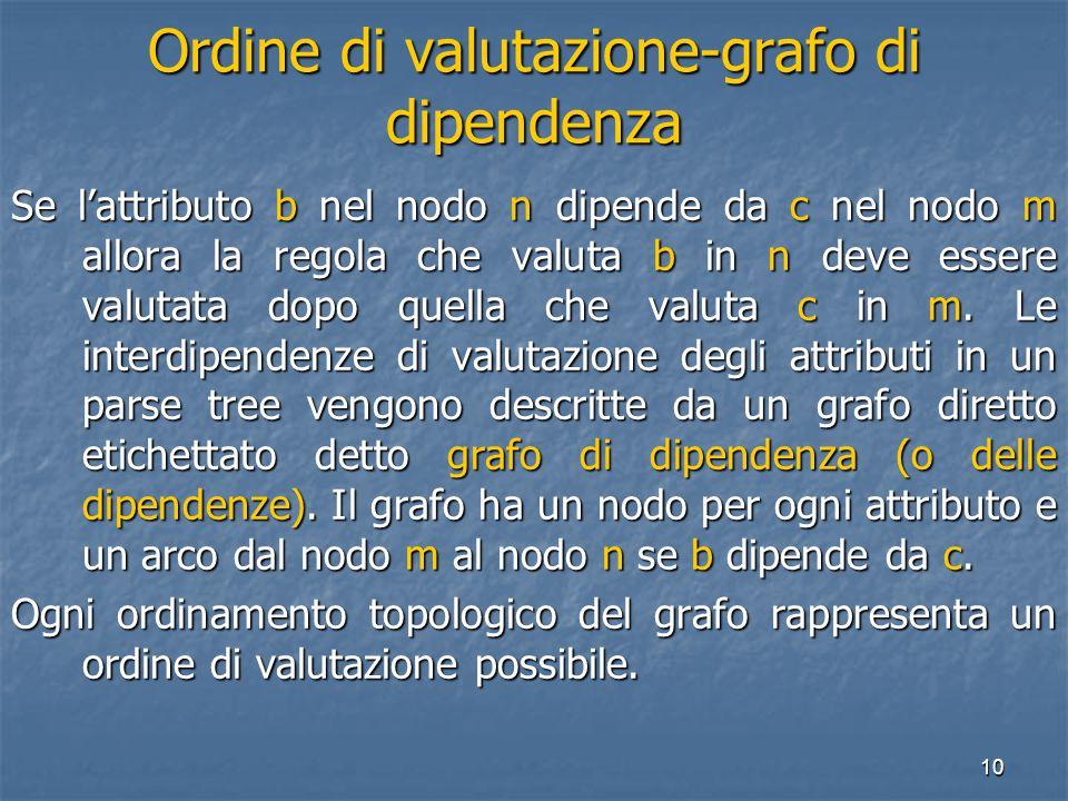 10 Ordine di valutazione-grafo di dipendenza Se l'attributo b nel nodo n dipende da c nel nodo m allora la regola che valuta b in n deve essere valutata dopo quella che valuta c in m.