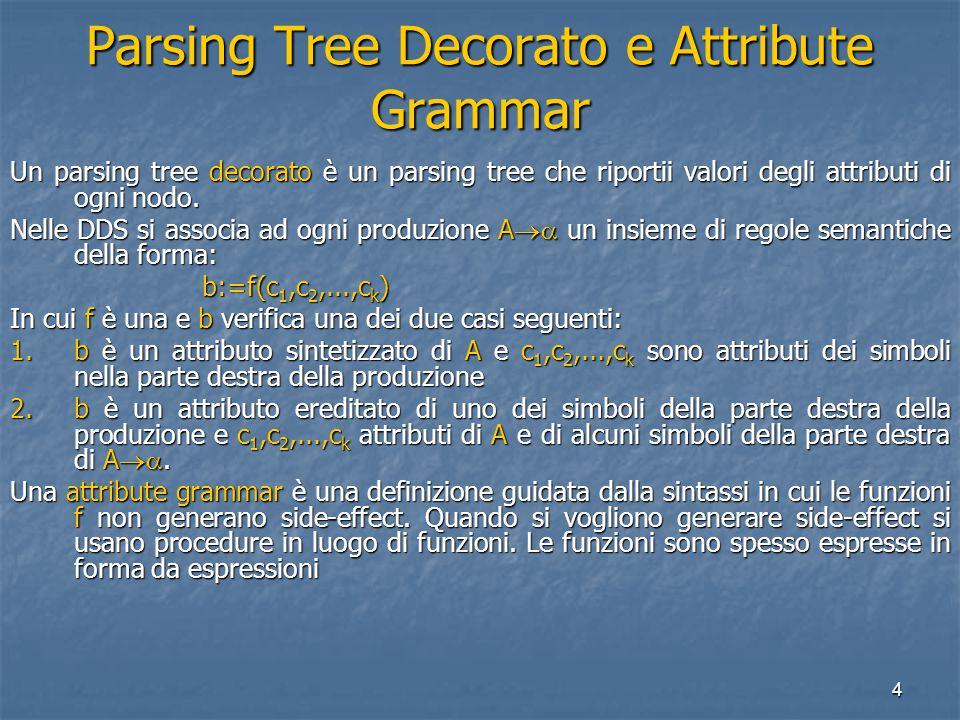 15 Costruzione del Syntax Tree funzioni primitive 1.