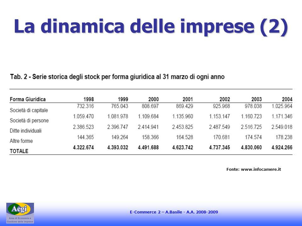 E-Commerce 2 – A.Basile - A.A. 2008-2009 La dinamica delle imprese (2) Fonte: www.infocamere.it