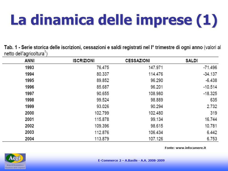 E-Commerce 2 – A.Basile - A.A. 2008-2009 La dinamica delle imprese (1) Fonte: www.infocamere.it