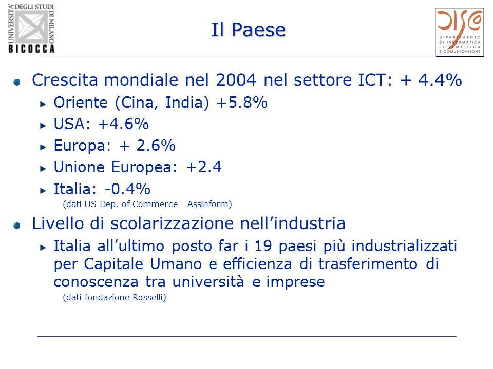 Il Paese Crescita mondiale nel 2004 nel settore ICT: + 4.4% Oriente (Cina, India) +5.8% USA: +4.6% Europa: + 2.6% Unione Europea: +2.4 Italia: -0.4% (dati US Dep.