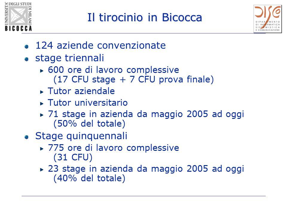 Il tirocinio in Bicocca 124 aziende convenzionate stage triennali 600 ore di lavoro complessive (17 CFU stage + 7 CFU prova finale) Tutor aziendale Tu