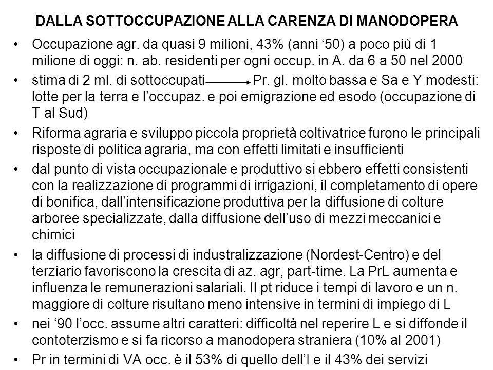 DALLA SOTTOCCUPAZIONE ALLA CARENZA DI MANODOPERA Occupazione agr.