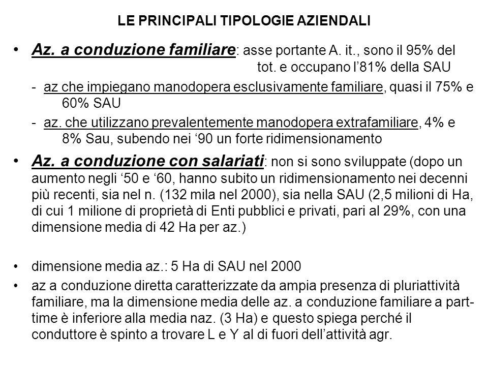 LE PRINCIPALI TIPOLOGIE AZIENDALI Az. a conduzione familiare : asse portante A.
