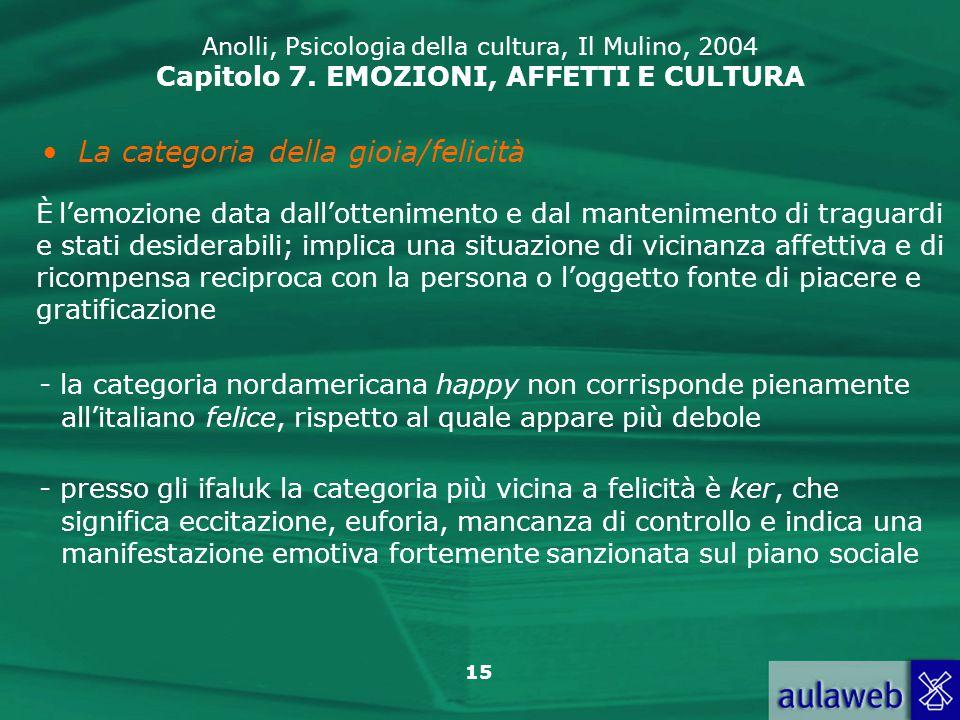 15 Anolli, Psicologia della cultura, Il Mulino, 2004 Capitolo 7.
