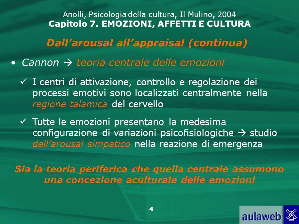 35 Anolli, Psicologia della cultura, Il Mulino, 2004 Capitolo 7.