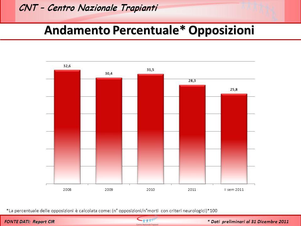 CNT – Centro Nazionale Trapianti Andamento Percentuale* Opposizioni *La percentuale delle opposizioni è calcolata come: (n° opposizioni/n°morti con criteri neurologici)*100 DATI: Report CIR FONTE DATI: Report CIR * Dati preliminari al 31 Dicembre 2011