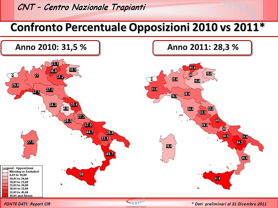 CNT – Centro Nazionale Trapianti Anno 2010: 31,5 % Anno 2011: 28,3 % DATI: Report CIR FONTE DATI: Report CIR Confronto Percentuale Opposizioni 2010 vs 2011* * Dati preliminari al 31 Dicembre 2011