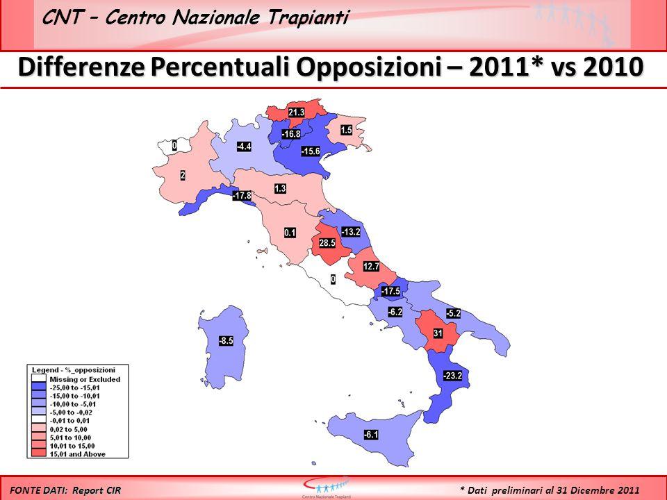 CNT – Centro Nazionale Trapianti Differenze Percentuali Opposizioni – 2011* vs 2010 DATI: Report CIR FONTE DATI: Report CIR * Dati preliminari al 31 Dicembre 2011