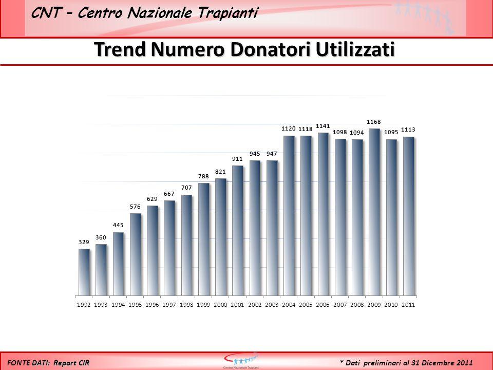 CNT – Centro Nazionale Trapianti Trend Numero Donatori Utilizzati DATI: Report CIR FONTE DATI: Report CIR * Dati preliminari al 31 Dicembre 2011