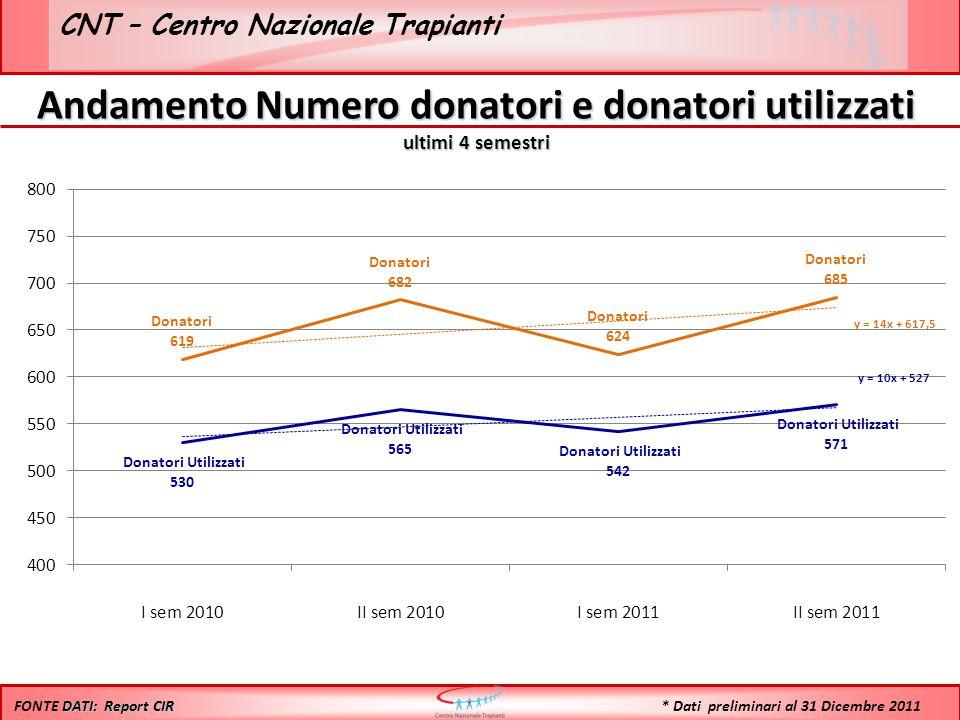 CNT – Centro Nazionale Trapianti Andamento Numero donatori e donatori utilizzati ultimi 4 semestri DATI: Report CIR FONTE DATI: Report CIR * Dati preliminari al 31 Dicembre 2011