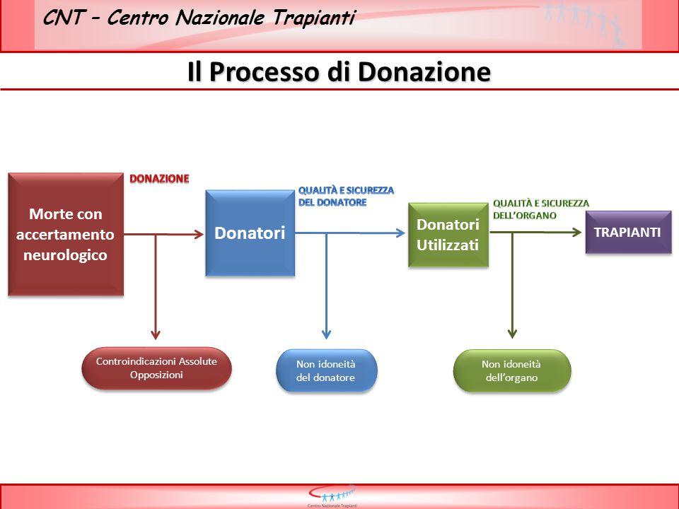 CNT – Centro Nazionale Trapianti // Andamento Numero Morti per accertamento neurologico ed opposizioni ultimi 4 semestri