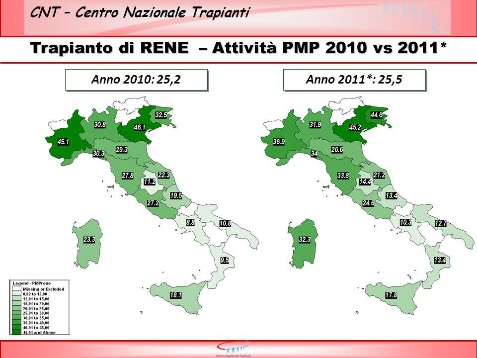 CNT – Centro Nazionale Trapianti Trapianto di RENE – Attività PMP 2010 vs 2011* Anno 2010: 25,2 Anno 2011*: 25,5