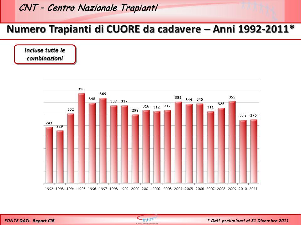 CNT – Centro Nazionale Trapianti Numero Trapianti di CUORE da cadavere – Anni 1992-2011* Incluse tutte le combinazioni DATI: Report CIR FONTE DATI: Report CIR * Dati preliminari al 31 Dicembre 2011