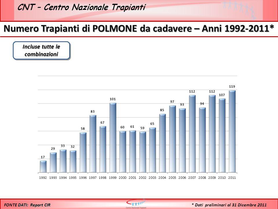 CNT – Centro Nazionale Trapianti Numero Trapianti di POLMONE da cadavere – Anni 1992-2011* Incluse tutte le combinazioni DATI: Report CIR FONTE DATI: Report CIR * Dati preliminari al 31 Dicembre 2011