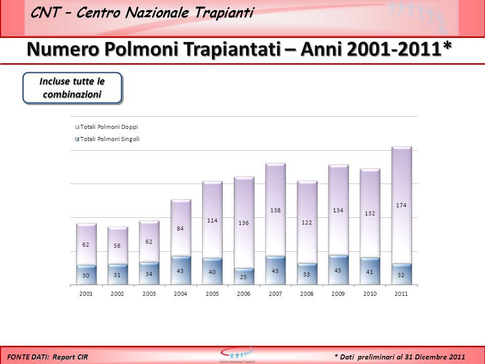 CNT – Centro Nazionale Trapianti Numero Polmoni Trapiantati – Anni 2001-2011* Incluse tutte le combinazioni DATI: Report CIR FONTE DATI: Report CIR * Dati preliminari al 31 Dicembre 2011