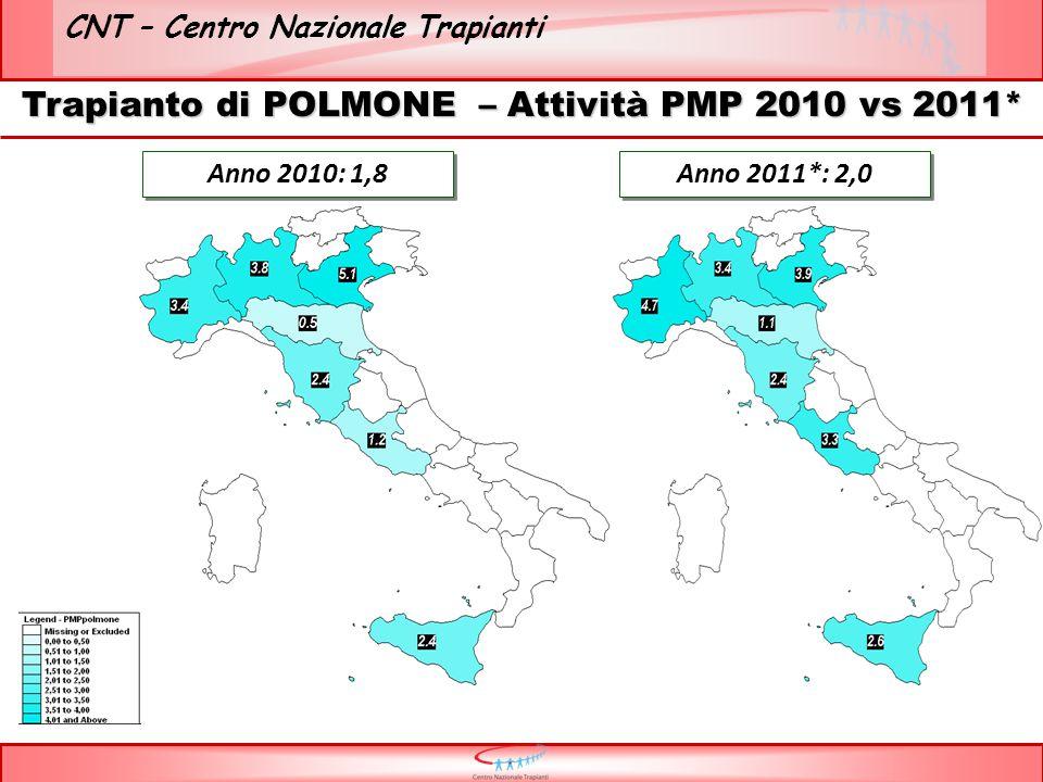 CNT – Centro Nazionale Trapianti Trapianto di POLMONE – Attività PMP 2010 vs 2011* Anno 2010: 1,8 Anno 2011*: 2,0