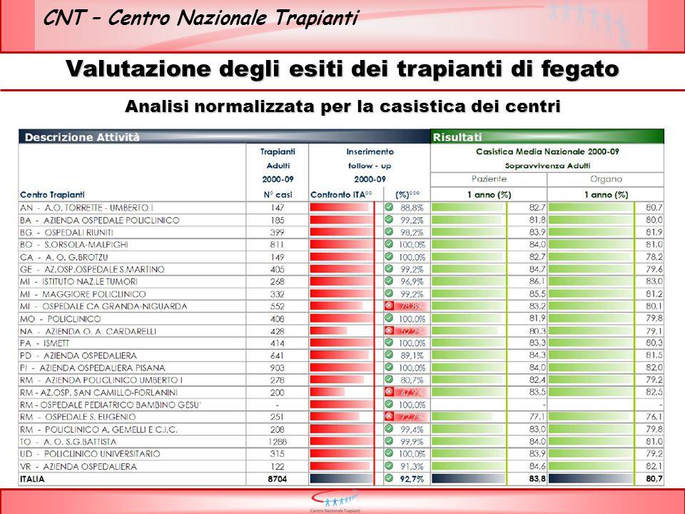 CNT – Centro Nazionale Trapianti Valutazione degli esiti dei trapianti di fegato Analisi normalizzata per la casistica dei centri