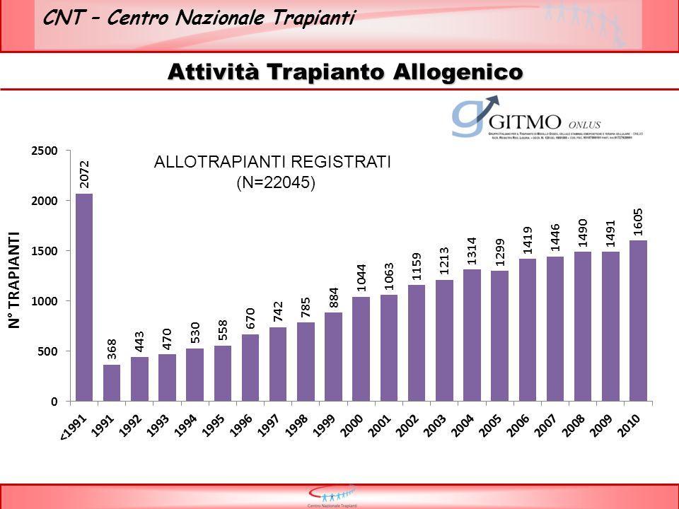 CNT – Centro Nazionale Trapianti Attività Trapianto Allogenico ALLOTRAPIANTI REGISTRATI (N=22045)