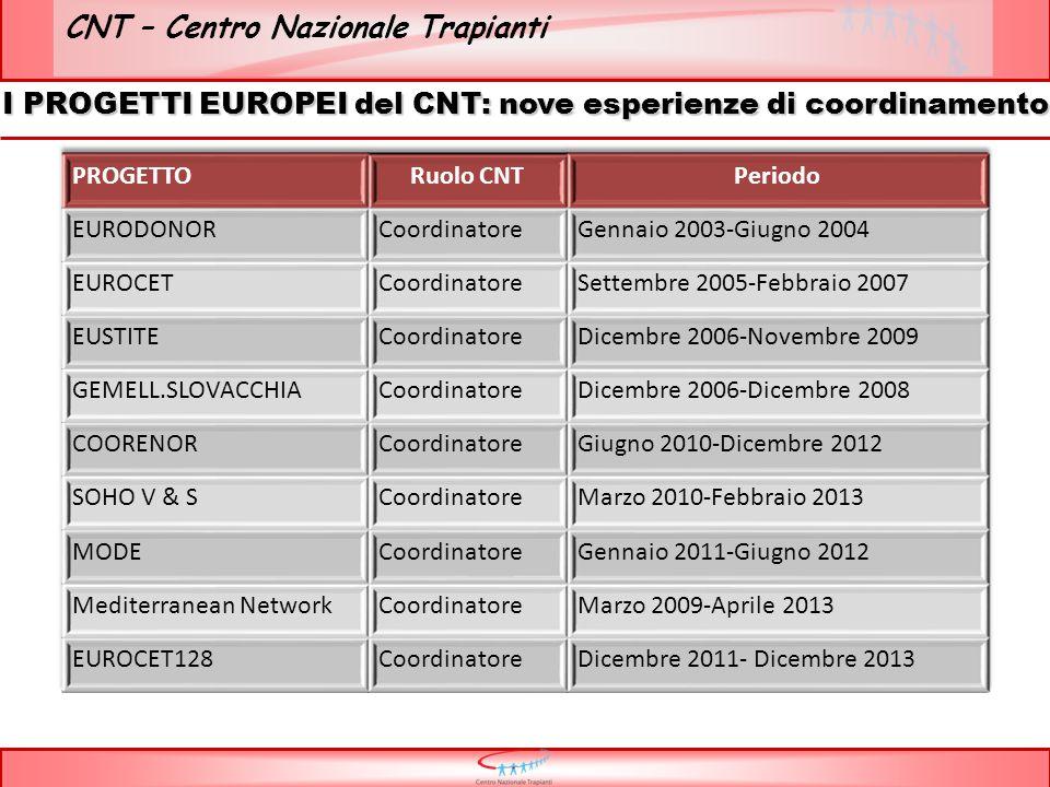 CNT – Centro Nazionale Trapianti I PROGETTI EUROPEI del CNT: nove esperienze di coordinamento
