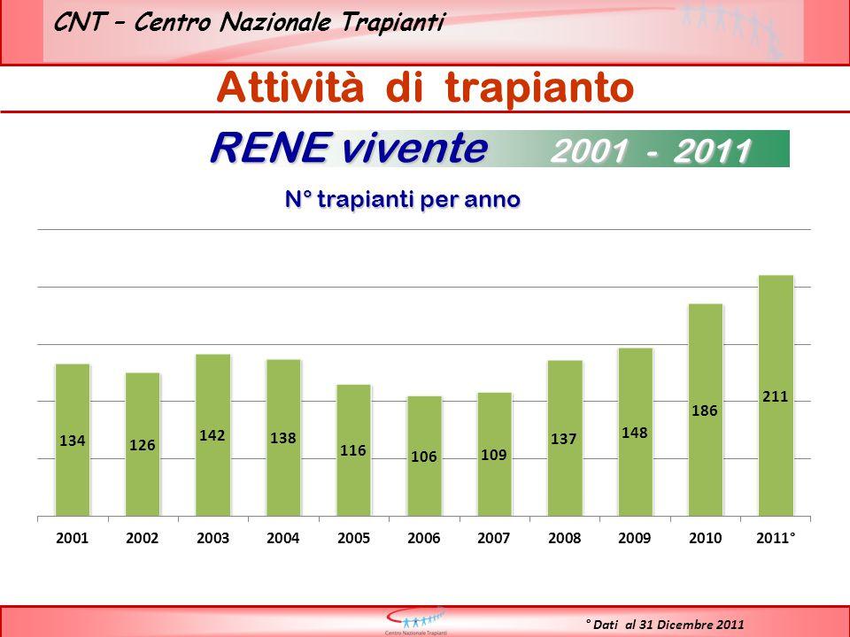 N° trapianti per anno RENE vivente 2001 - 2011 Attività di trapianto ° Dati al 31 Dicembre 2011