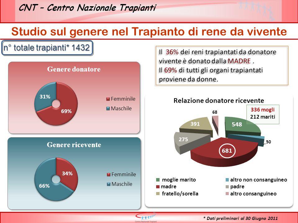 CNT – Centro Nazionale Trapianti n° totale trapianti* 1432 Studio sul genere nel Trapianto di rene da vivente * Dati preliminari al 30 Giugno 2011