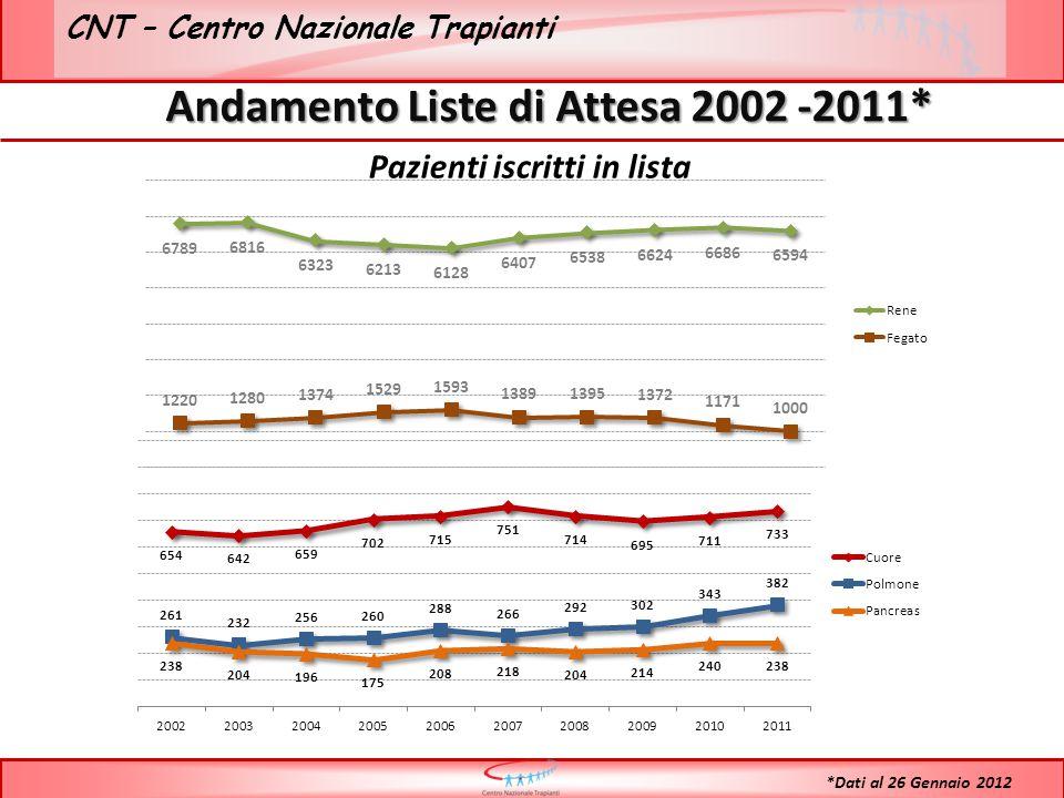 CNT – Centro Nazionale Trapianti Andamento Liste di Attesa 2002 -2011* *Dati al 26 Gennaio 2012 Pazienti iscritti in lista