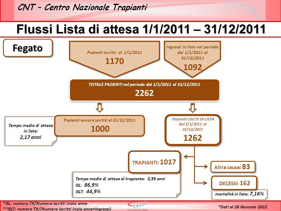CNT – Centro Nazionale Trapianti Flussi Lista di attesa 1/1/2011 – 31/12/2011 Pazienti iscritti al 1/1/2011 1170 Pazienti iscritti al 1/1/2011 1170 Ingressi in lista nel periodo dal 1/1/2011 al 31/12/2011 1092 Ingressi in lista nel periodo dal 1/1/2011 al 31/12/2011 1092 TOTALE PAZIENTI nel periodo dal 1/1/2011 al 31/12/2011 2262 TOTALE PAZIENTI nel periodo dal 1/1/2011 al 31/12/2011 2262 Tempo medio di attesa in lista: 2,17 anni Pazienti ancora iscritti al 31/12/2011 1000 Pazienti ancora iscritti al 31/12/2011 1000 Pazienti USCITI DI LISTA dal 1/1/2011 al 31/12/2011 1262 Pazienti USCITI DI LISTA dal 1/1/2011 al 31/12/2011 1262 Tempo media di attesa al trapianto: 0,59 anni ISL: 86,9% ISLT: 44,9% TRAPIANTI: 1017 mortalità in lista: 7,16% DECESSI : 162 Altra causa: 83 *ISL: numero TX/Numero iscritti inizio anno **ISLT: numero TX/(Numero iscritti inizio anno+Ingressi) FegatoFegato *Dati al 26 Gennaio 2012