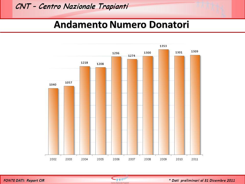 CNT – Centro Nazionale Trapianti Andamento Numero Donatori DATI: Report CIR FONTE DATI: Report CIR * Dati preliminari al 31 Dicembre 2011