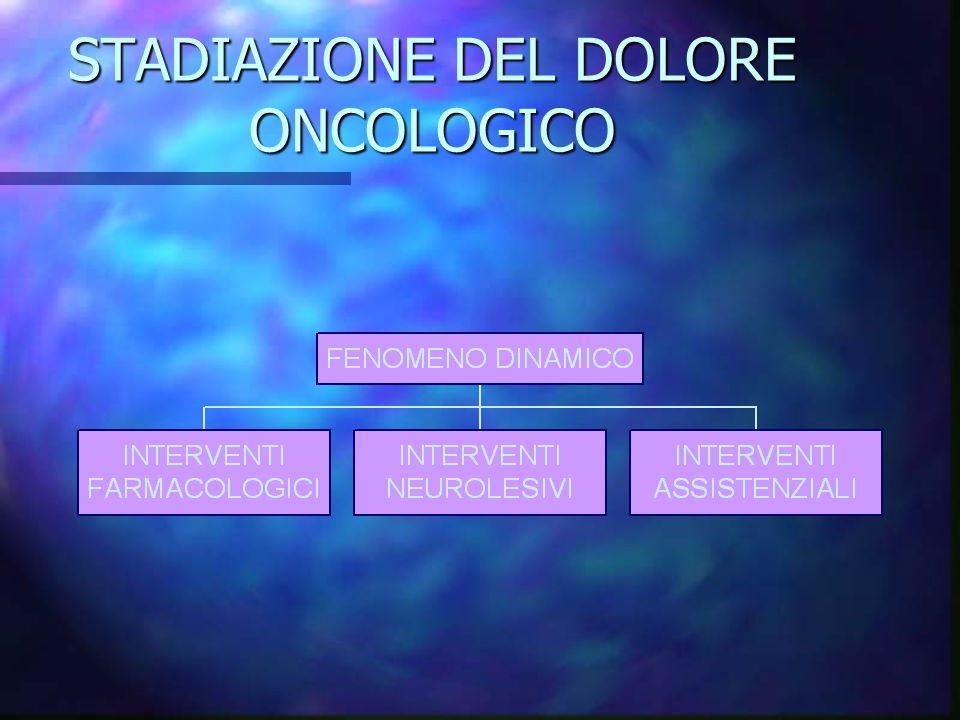 Schema OMS 1997 n Terapia farmacologica 1) FANS 2) Oppioidi deboli 3) Oppioidi forti n Adiuvanti n Tecniche di neurolesione n Tecniche di neuromodulazione
