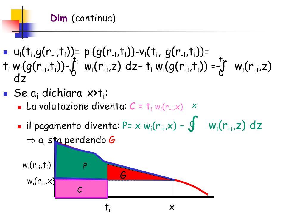 u i (t i,g(r -i,t i ))= p i (g(r -i,t i ))-v i (t i, g(r -i,t i ))= t i w i (g(r -i,t i ))-∫ w i (r -i,z) dz- t i w i (g(r -i,t i )) = -∫ w i (r -i,z) dz Se a i dichiara x>t i : La valutazione diventa: C = t i w i (r -i,x) il pagamento diventa: P= x w i (r -i,x) - ∫ w i (r -i,z) dz  a i sta perdendo G Dim (continua) titi w i (r -i,t i ) x w i (r -i,x) 0 titi C 0 x 0 titi G P