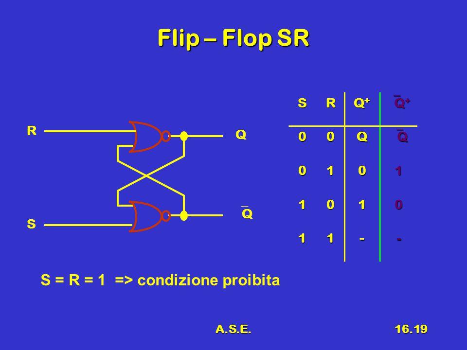 A.S.E.16.19 Flip – Flop SR R S Q QQ SR Q+Q+Q+Q+ Q+Q+Q+Q+ 00Q QQQQ 0101 1010 11-- S = R = 1 => condizione proibita