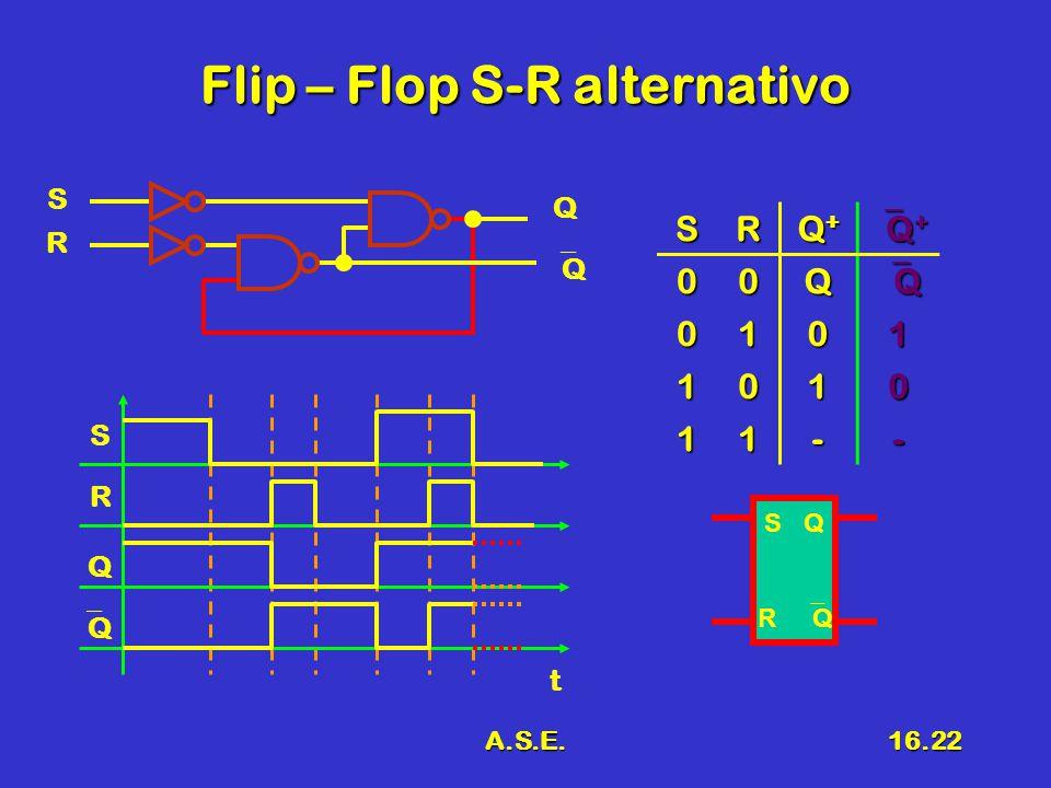 A.S.E.16.22 Flip – Flop S-R alternativo R S Q QQ SR Q+Q+Q+Q+ Q+Q+Q+Q+ 00Q QQQQ 0101 1010 11-- S R Q QQ t S Q R  Q