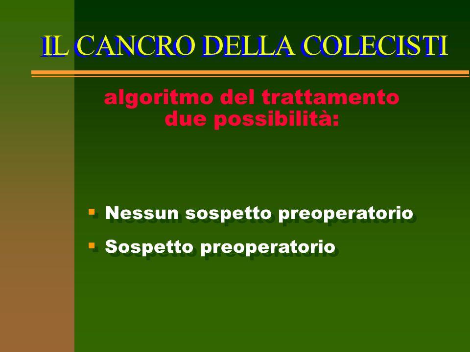 IL CANCRO DELLA COLECISTI algoritmo del trattamento due possibilità:  Nessun sospetto preoperatorio  Sospetto preoperatorio  Nessun sospetto preope