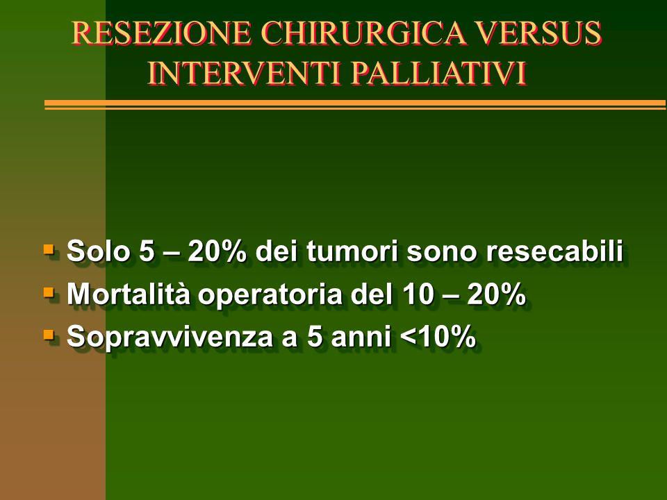 RESEZIONE CHIRURGICA VERSUS INTERVENTI PALLIATIVI  Solo 5 – 20% dei tumori sono resecabili  Mortalità operatoria del 10 – 20%  Sopravvivenza a 5 an