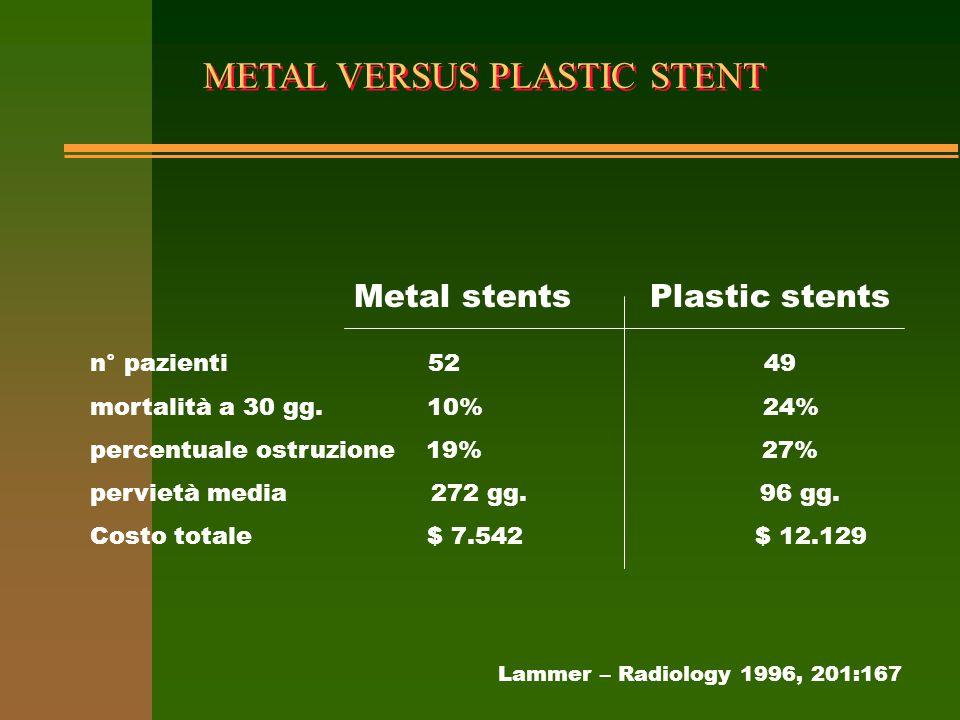 METAL VERSUS PLASTIC STENT n° pazienti 52 49 mortalità a 30 gg. 10% 24% percentuale ostruzione 19% 27% pervietà media 272 gg. 96 gg. Costo totale $ 7.