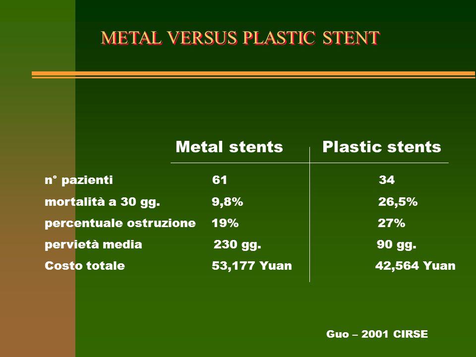 METAL VERSUS PLASTIC STENT n° pazienti 61 34 mortalità a 30 gg. 9,8% 26,5% percentuale ostruzione 19% 27% pervietà media 230 gg. 90 gg. Costo totale 5