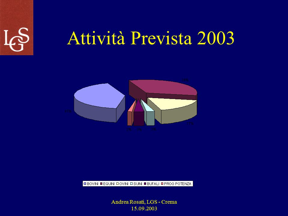 Andrea Rosati, LGS - Crema 15.09.2003 Nuove Attività 4Banca dati del DNA ed analisi per la specie canina 4Banca dati del DNA animale per Associazioni, Consorzi, Privati, ecc.