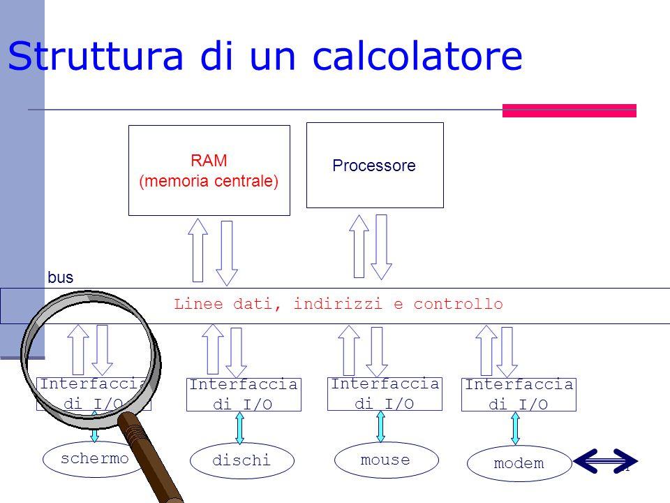 11 Struttura di un calcolatore RAM (memoria centrale) Processore bus Linee dati, indirizzi e controllo Interfaccia di I/O Interfaccia di I/O Interfaccia di I/O Interfaccia di I/O schermo dischi mouse modem