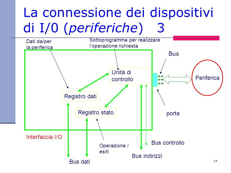 14 La connessione dei dispositivi di I/0 (periferiche) 3 Interfaccia I/O Registro dati Registro stato Unità di controllo Bus dati Bus indirizzi Bus controllo Periferica porta Sottoprogramma per realizzare l'operazione richiesta Operazione / esiti Dati da/per la periferica Bus