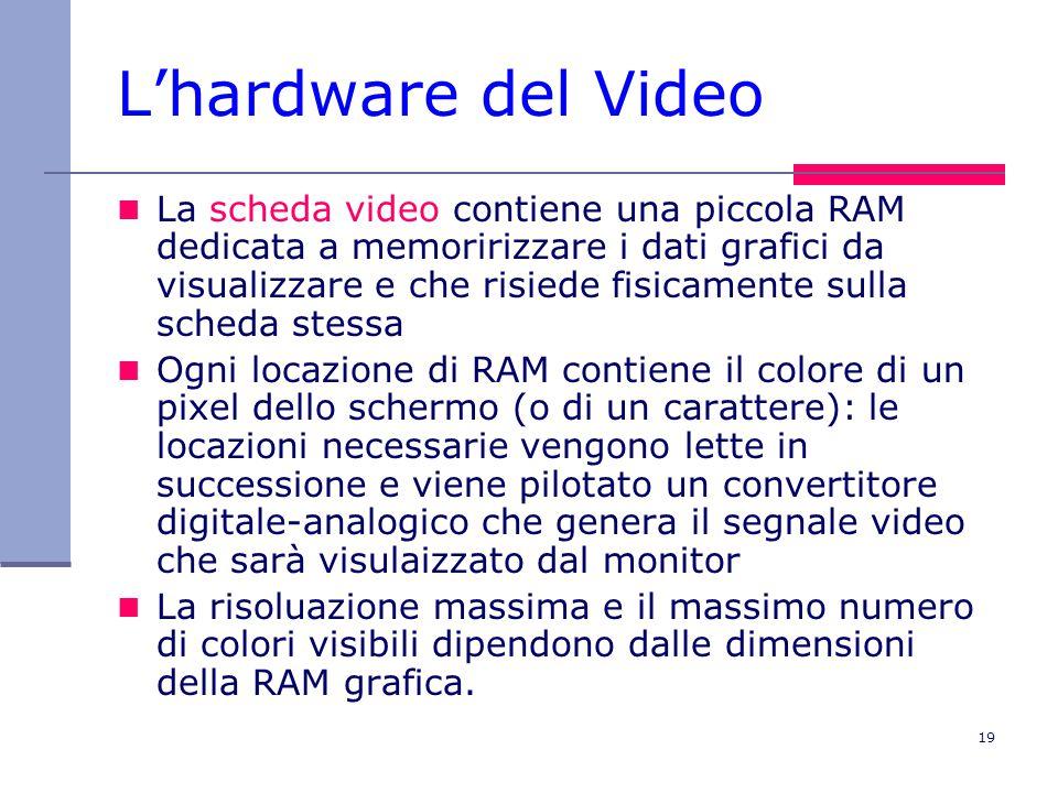 19 L'hardware del Video La scheda video contiene una piccola RAM dedicata a memoririzzare i dati grafici da visualizzare e che risiede fisicamente sulla scheda stessa Ogni locazione di RAM contiene il colore di un pixel dello schermo (o di un carattere): le locazioni necessarie vengono lette in successione e viene pilotato un convertitore digitale-analogico che genera il segnale video che sarà visulaizzato dal monitor La risoluazione massima e il massimo numero di colori visibili dipendono dalle dimensioni della RAM grafica.