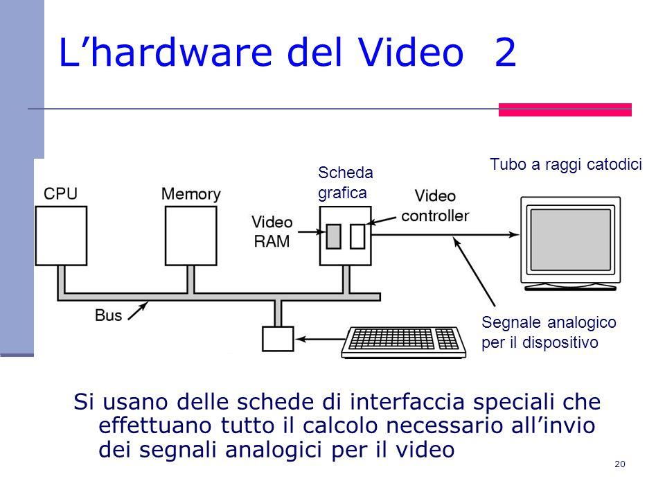 20 L'hardware del Video 2 Si usano delle schede di interfaccia speciali che effettuano tutto il calcolo necessario all'invio dei segnali analogici per il video Parallel port Segnale analogico per il dispositivo Scheda grafica Tubo a raggi catodici