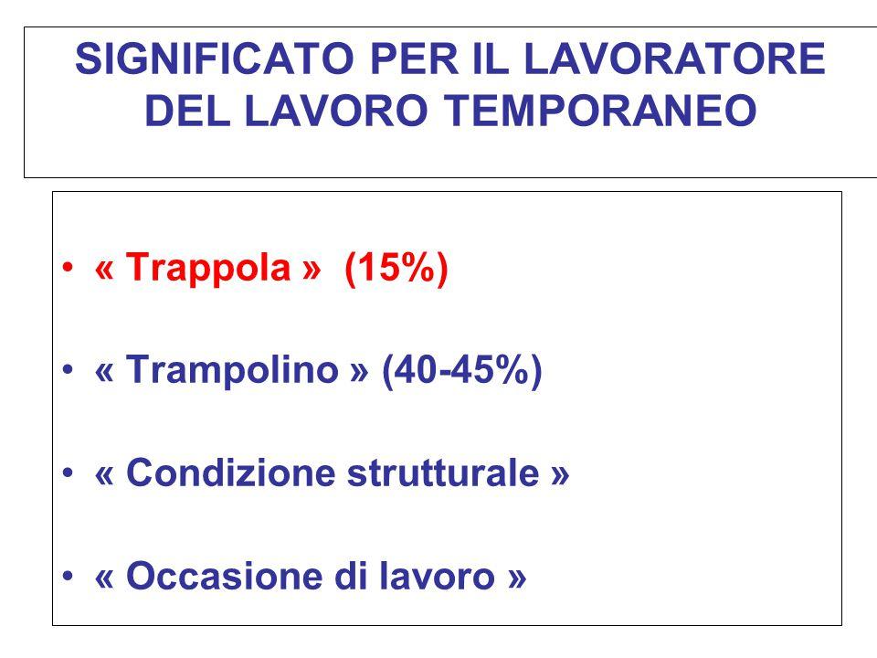 SIGNIFICATO PER IL LAVORATORE DEL LAVORO TEMPORANEO « Trappola » (15%) « Trampolino » (40-45%) « Condizione strutturale » « Occasione di lavoro »