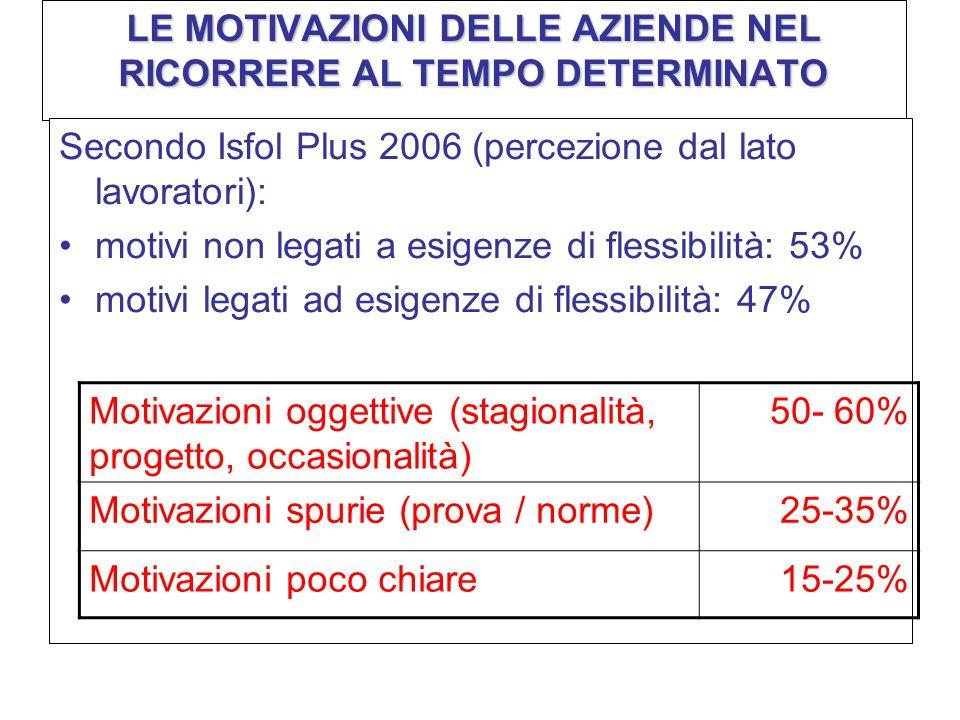 LE MOTIVAZIONI DELLE AZIENDE NEL RICORRERE AL TEMPO DETERMINATO Secondo Isfol Plus 2006 (percezione dal lato lavoratori): motivi non legati a esigenze