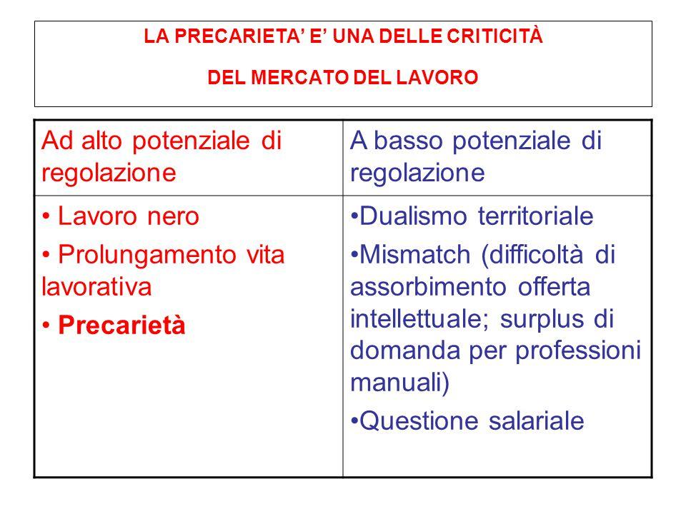 LA PRECARIETA' E' UNA DELLE CRITICITÀ DEL MERCATO DEL LAVORO Ad alto potenziale di regolazione A basso potenziale di regolazione Lavoro nero Prolungam