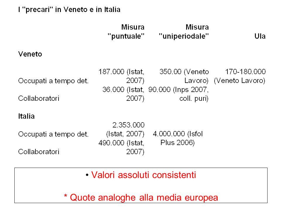 Valori assoluti consistenti * Quote analoghe alla media europea