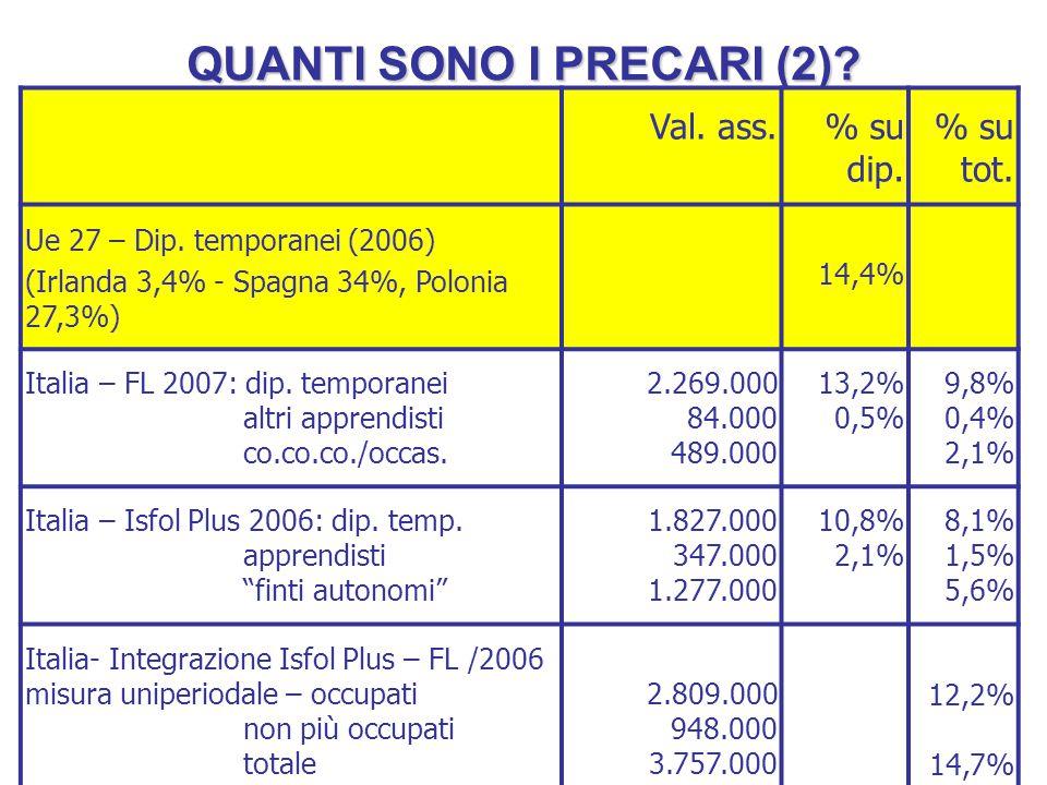 QUANTI SONO I PRECARI (2)? Val. ass.% su dip. % su tot. Ue 27 – Dip. temporanei (2006) (Irlanda 3,4% - Spagna 34%, Polonia 27,3%) 14,4% Italia – FL 20