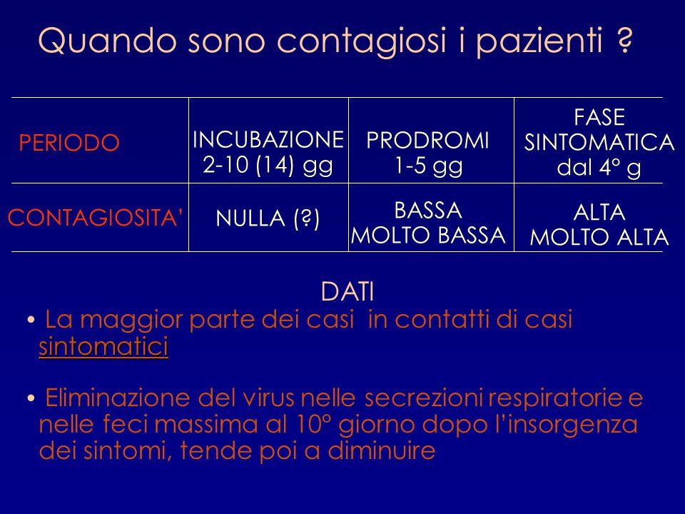 Quando sono contagiosi i pazienti ? INCUBAZIONE 2-10 (14) gg NULLA (?) PERIODO CONTAGIOSITA' PRODROMI 1-5 gg BASSA MOLTO BASSA FASE SINTOMATICA dal 4°