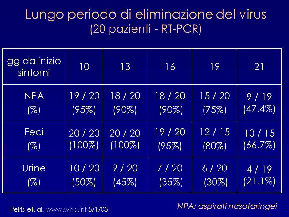Lungo periodo di eliminazione del virus (20 pazienti - RT-PCR) 4 / 19 (21.1%) 6 / 20 (30%) 7 / 20 (35%) 9 / 20 (45%) 10 / 20 (50%) Urine (%) 10 / 15 (